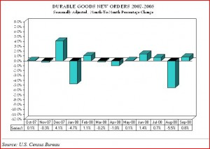 durable-goods-new-orders-2007-2008