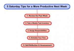 5 Saturday Tips for a More Productive Next Week