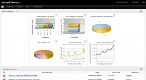 Autodesk Cloud-based Product Lifecycle Management